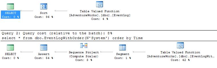 Table Valued Function order-rel vs. order nélkül